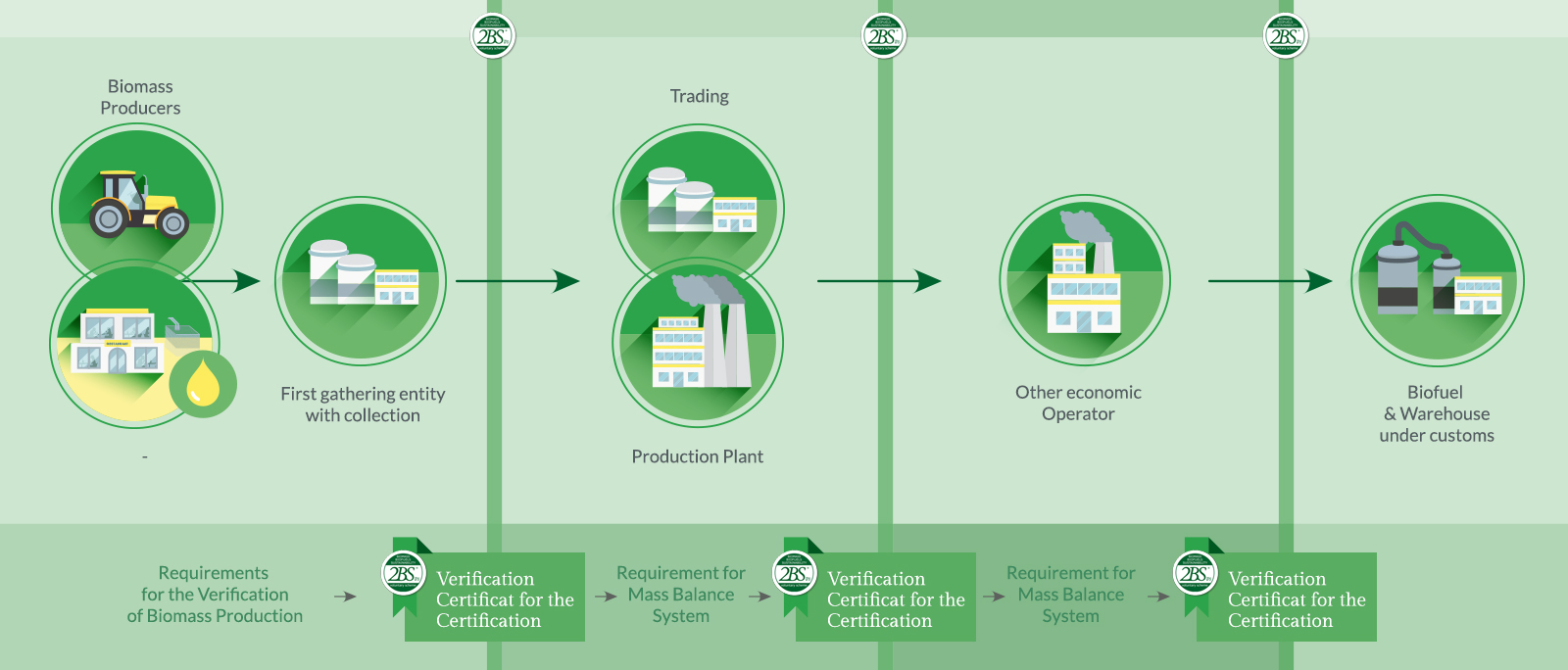 Summary presentation of certification criteria 2bsvs 6 implementing a control system for each economic operator documented procedures 1betcityfo Choice Image